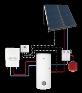 solar na vodu